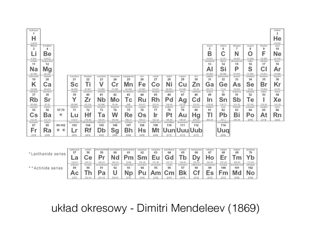 Dmitri Mendeleev | Periodic Table of Elements (...