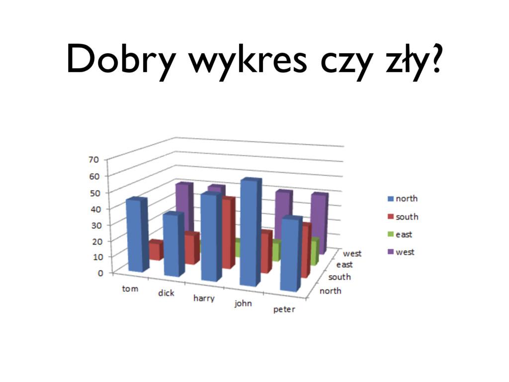 Dobry wykres czy zły?