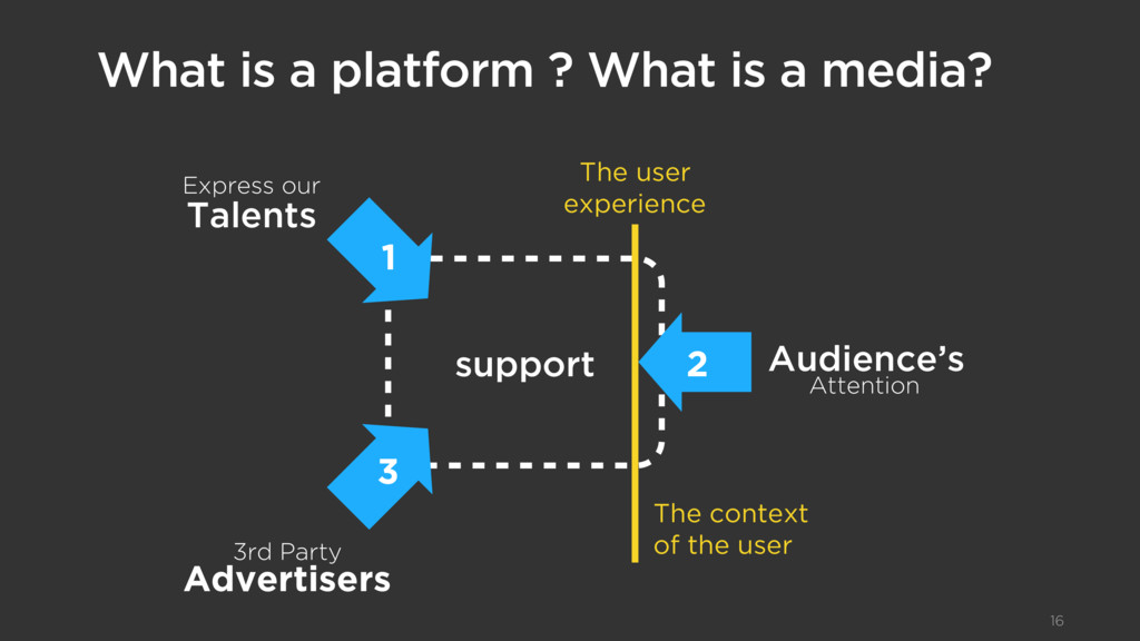 What is a platform ? What is a media? 16 Expres...