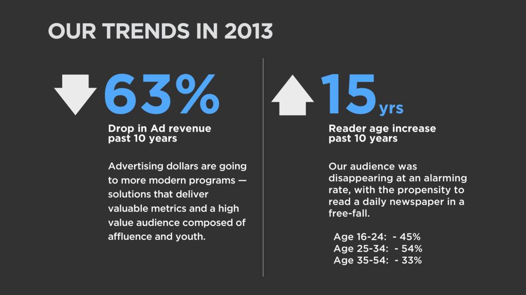 OUR TRENDS IN 2013 63% 15 yrs Drop in Ad revenu...