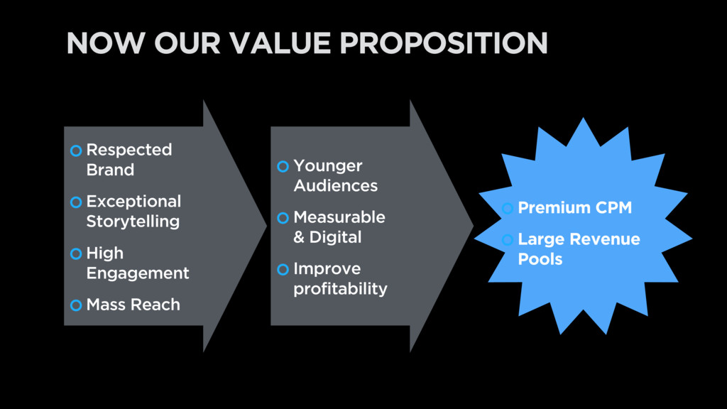 NOW OUR VALUE PROPOSITION Respected Brand Excep...