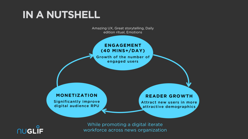 IN A NUTSHELL ENGAGEMENT (40 MINS+/DAY) Growth ...