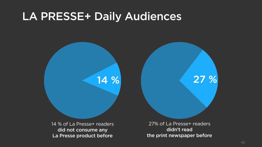 Texte d'introduction 42 14 % of La Presse+ read...