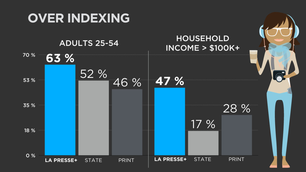 OVER INDEXING 0 % 18 % 35 % 53 % 70 % 28 % 46 %...