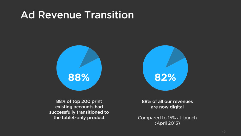 Texte d'introduction Ad Revenue Transition 49 8...