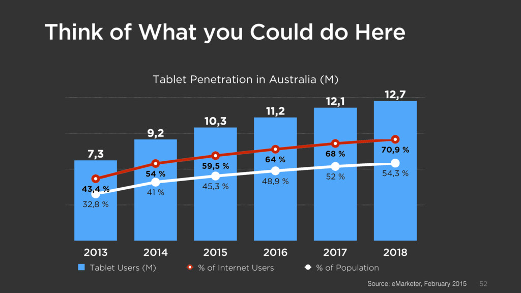 Texte d'introduction 52 Tablet Penetration in A...