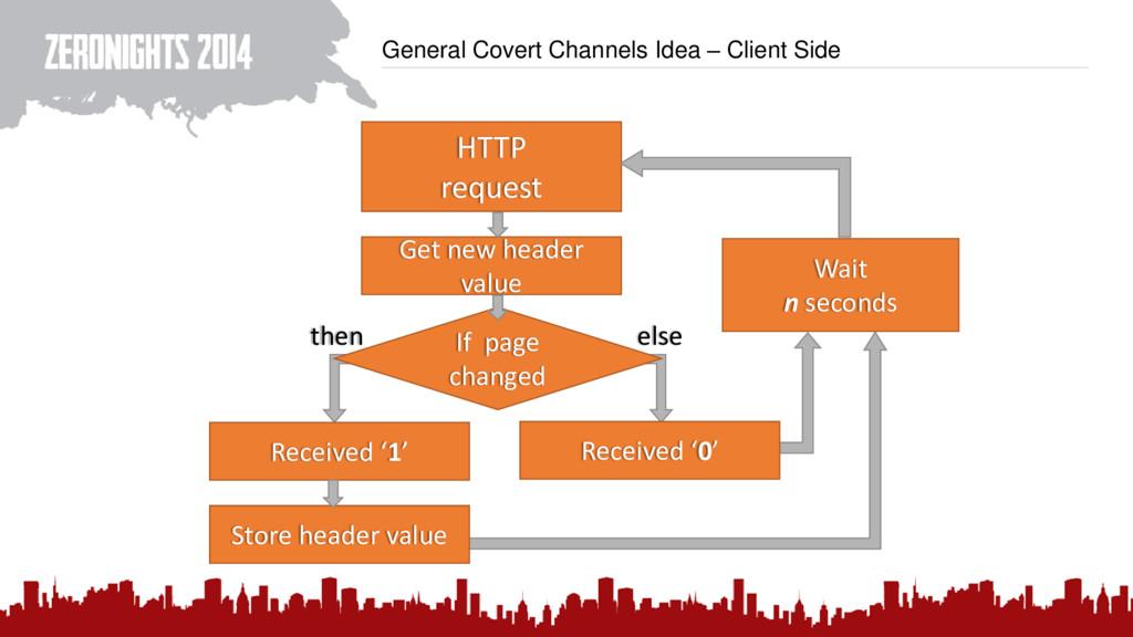 General Covert Channels Idea – Client Side HTTP...