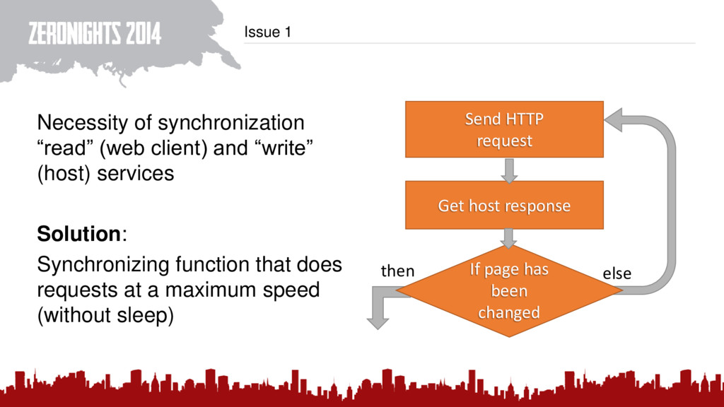 """Issue 1 Necessity of synchronization """"read"""" (we..."""