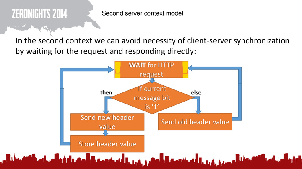 Second server context model In the second conte...