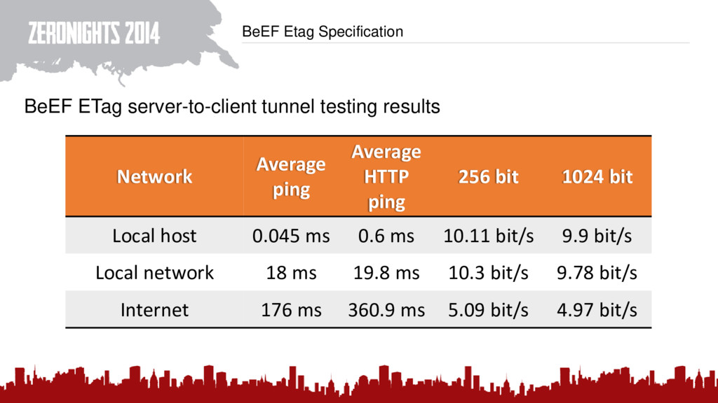 BeEF Etag Specification BeEF ETag server-to-cli...