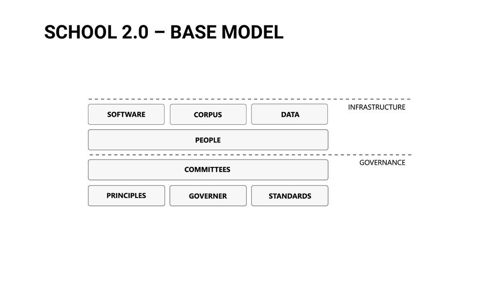 SCHOOL 2.0 – BASE MODEL