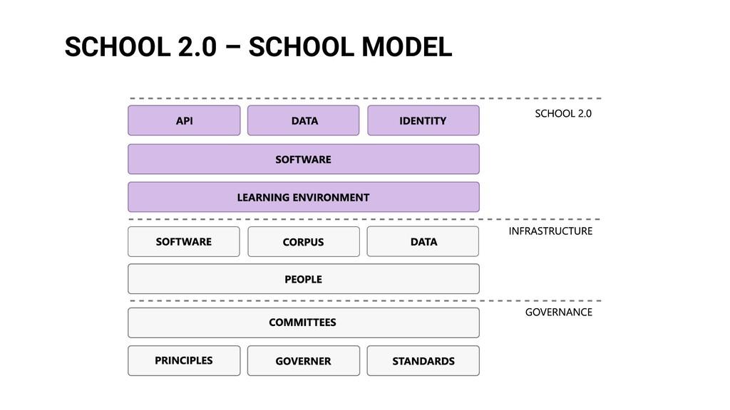 SCHOOL 2.0 – SCHOOL MODEL