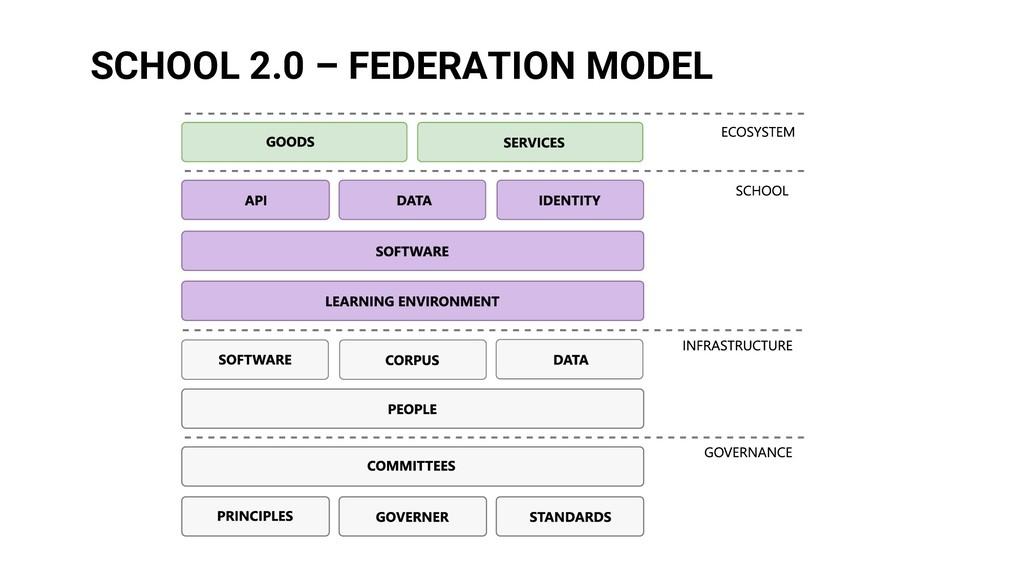 SCHOOL 2.0 – FEDERATION MODEL