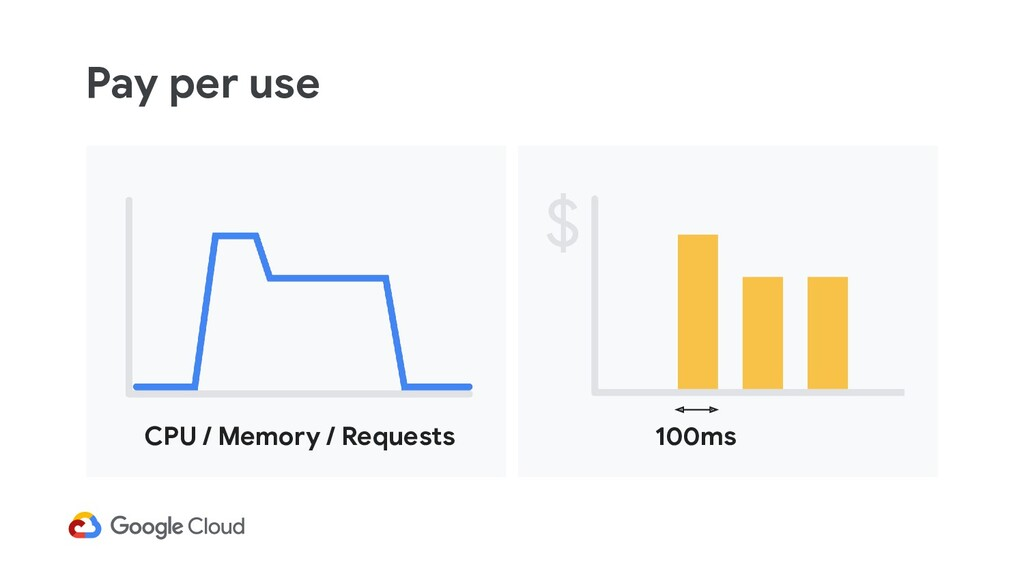 Pay per use CPU / Memory / Requests 100ms