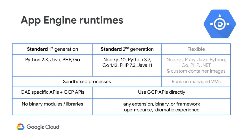 App Engine runtimes Standard 1st generation Sta...