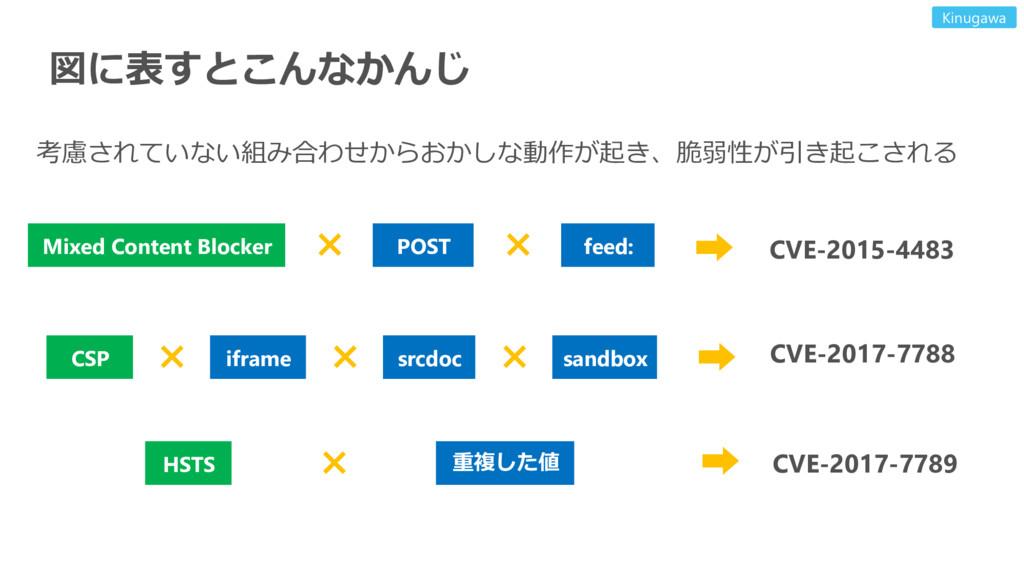 図に表すとこんなかんじ CSP sandbox iframe srcdoc HSTS 重複した...