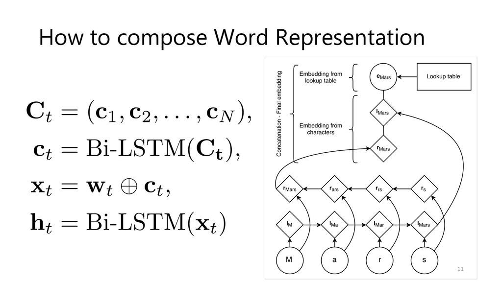 Ct = (c1, c2, . . . , cN ), ct = Bi-L...
