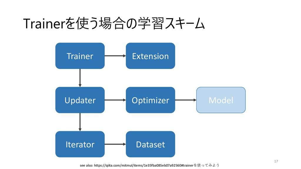 Trainer Updater Iterator Extension Optimizer Da...