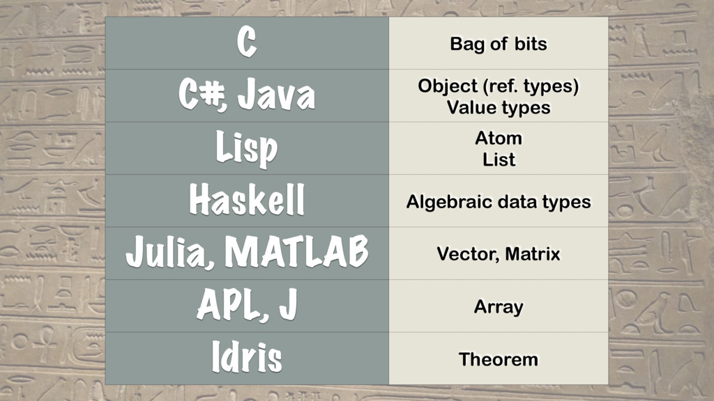 C Bag of bits C# , Java Object (ref. types) Val...