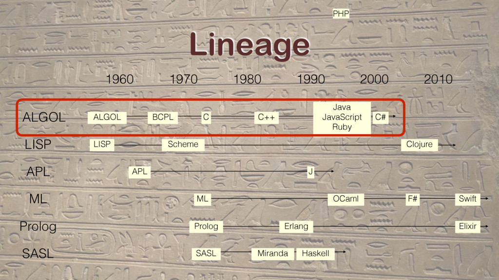 Lineage 1960 1970 1980 ALGOL LISP APL ML Prolog...