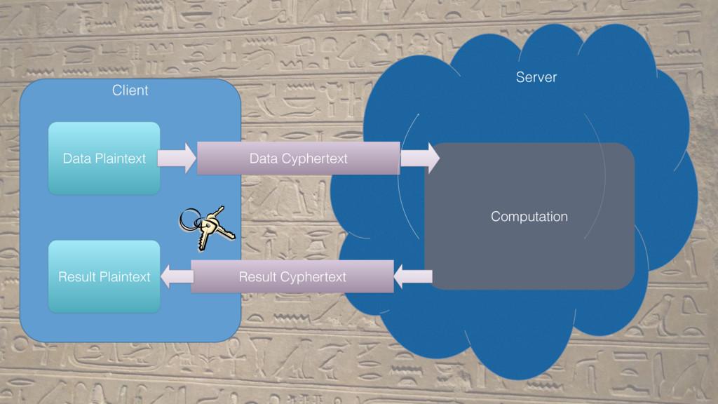 Client Server Data Cyphertext Result Cyphertext...