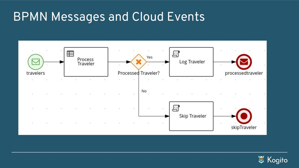 BPMN Messages and Cloud Events
