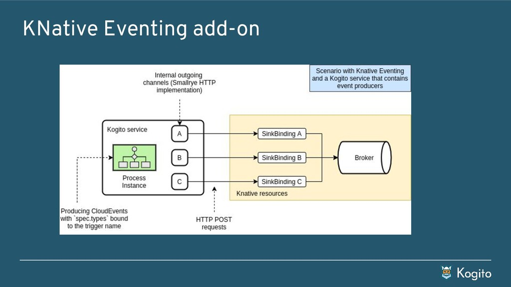 KNative Eventing add-on