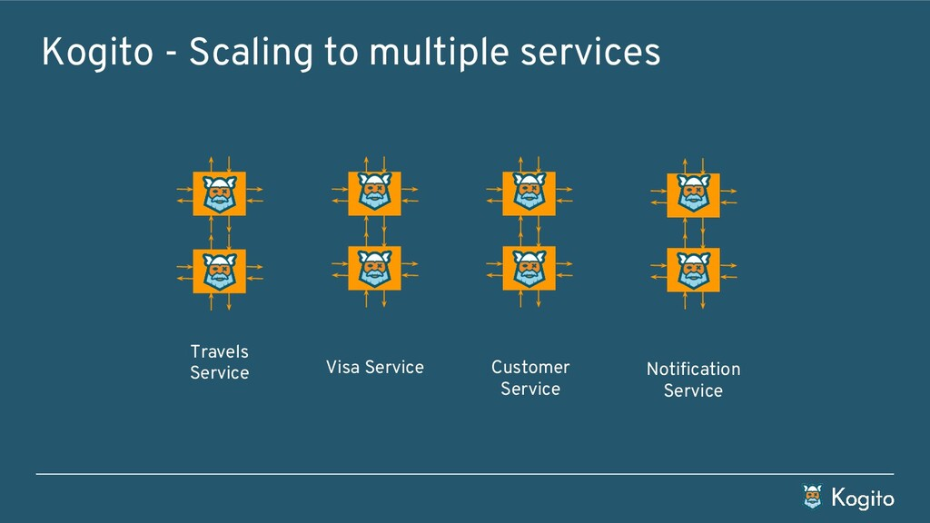 Kogito - Scaling to multiple services Visa Serv...