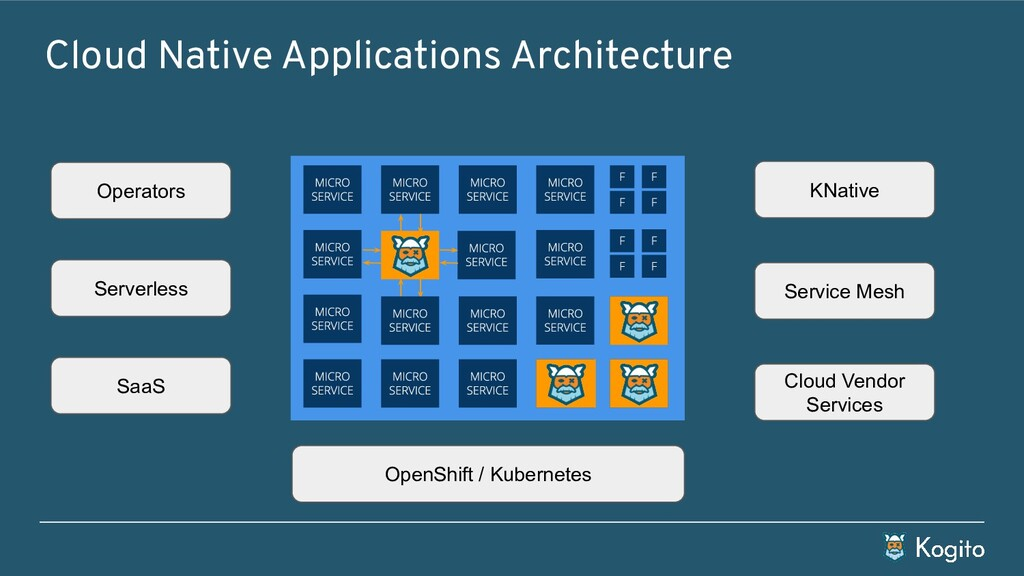 Cloud Native Applications Architecture OpenShif...