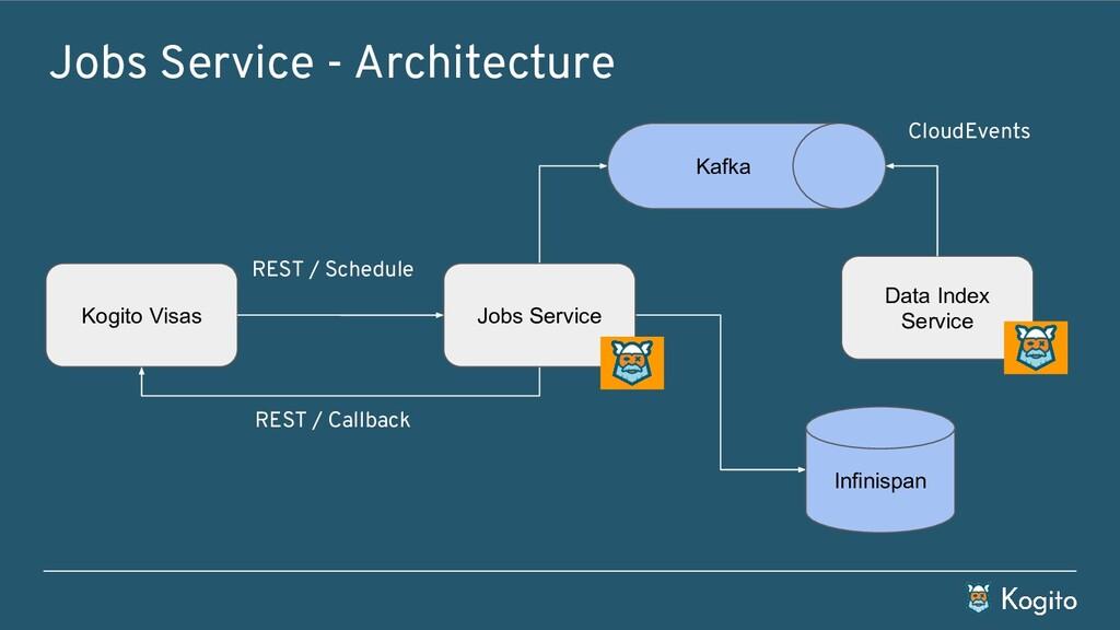 Kogito Visas Data Index Service Jobs Service - ...