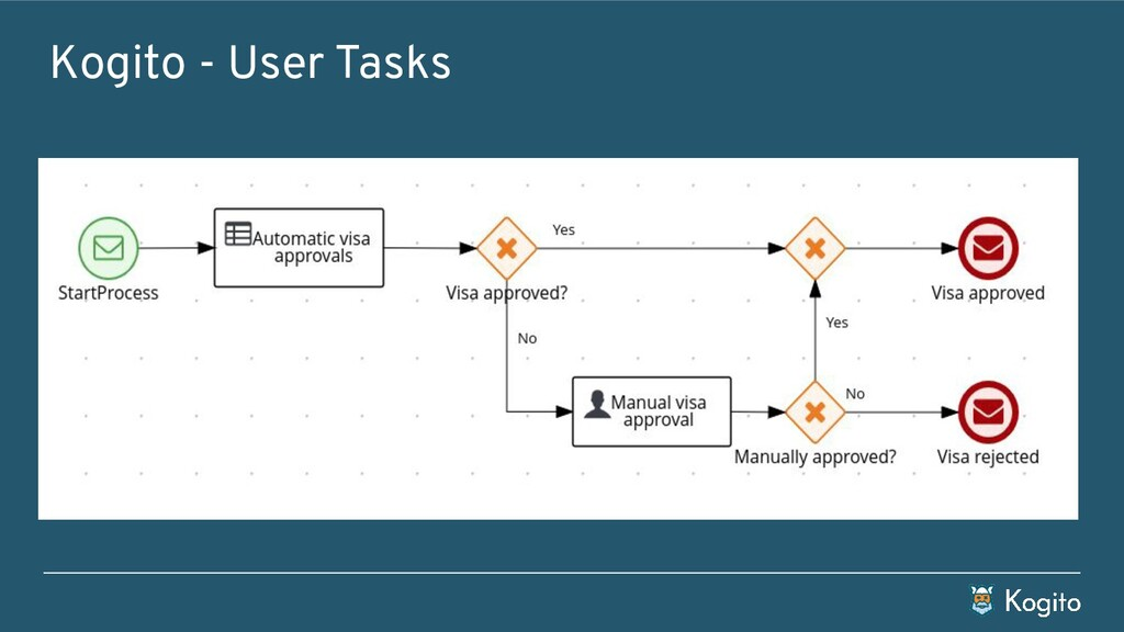 Kogito - User Tasks