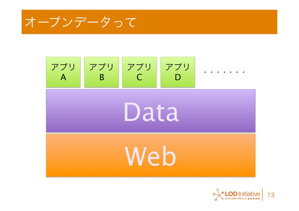 Φʔϓϯσʔλͬͯ  Web Data ΞϓϦ A ΞϓϦ B ΞϓϦ C ...