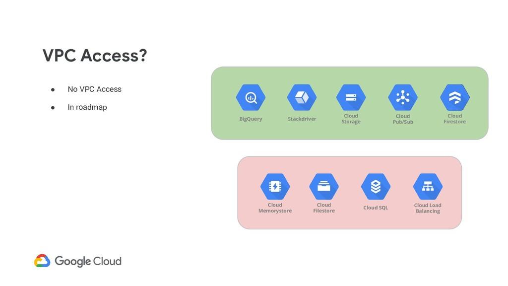 ● No VPC Access ● In roadmap VPC Access? Cloud ...
