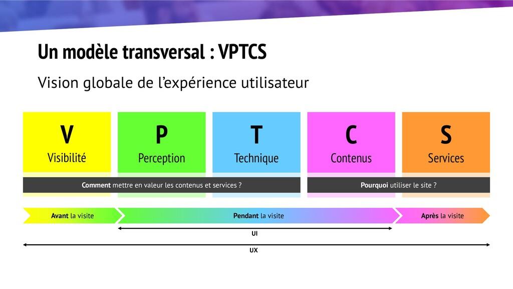 Un modèle transversal : VPTCS Vision globale de...