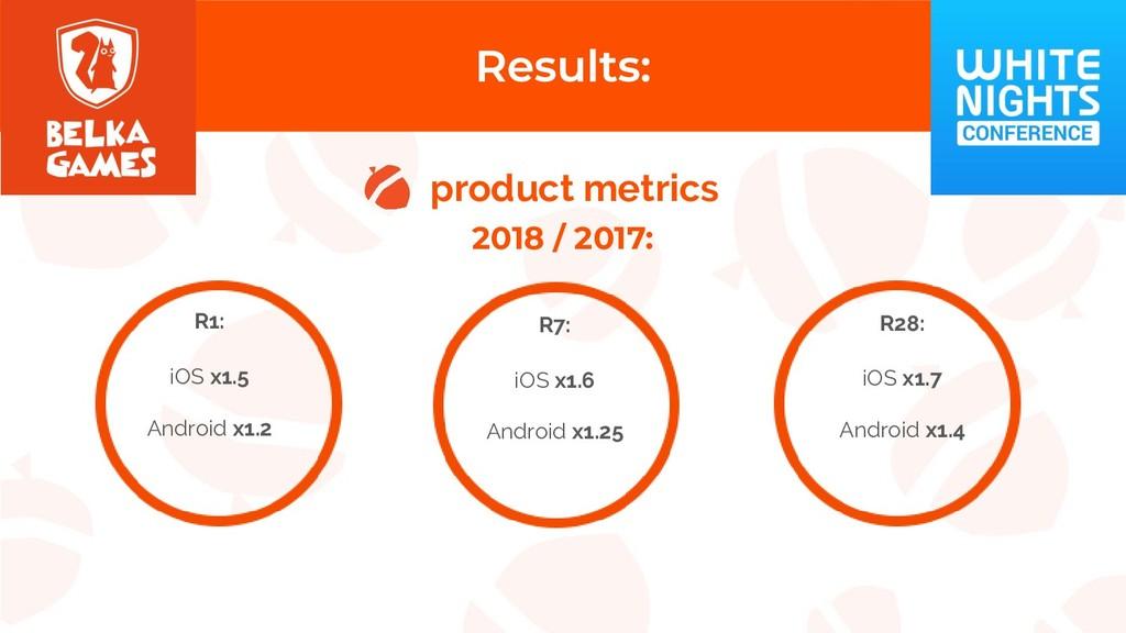 product metrics 2018 / 2017: R1: iOS x1.5 Andro...