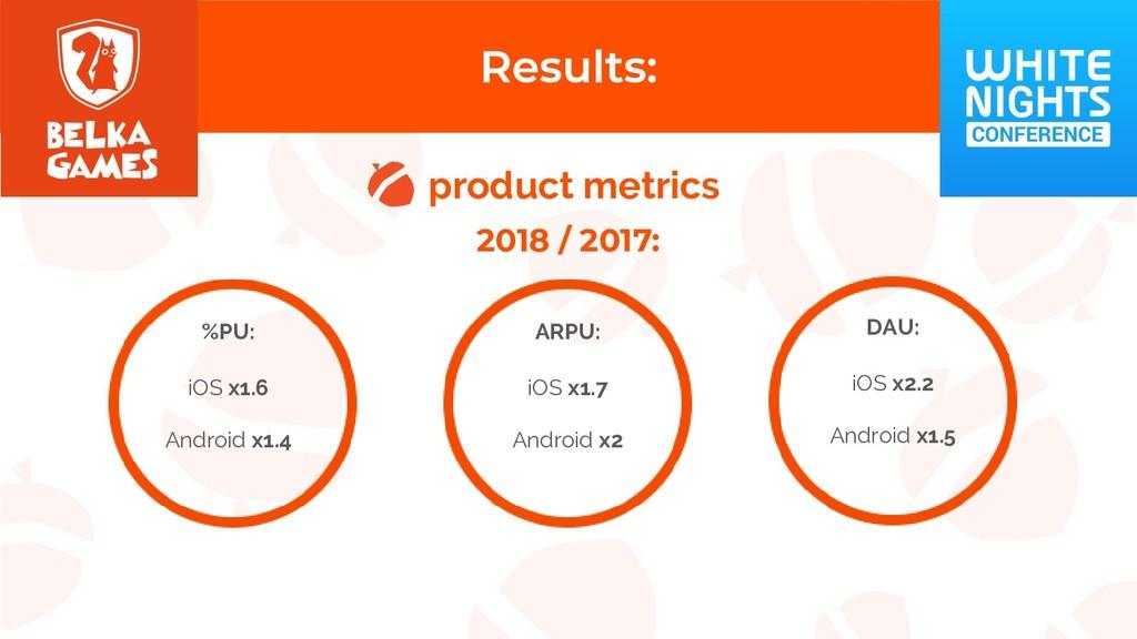 product metrics 2018 / 2017: ARPU: iOS x1.7 And...