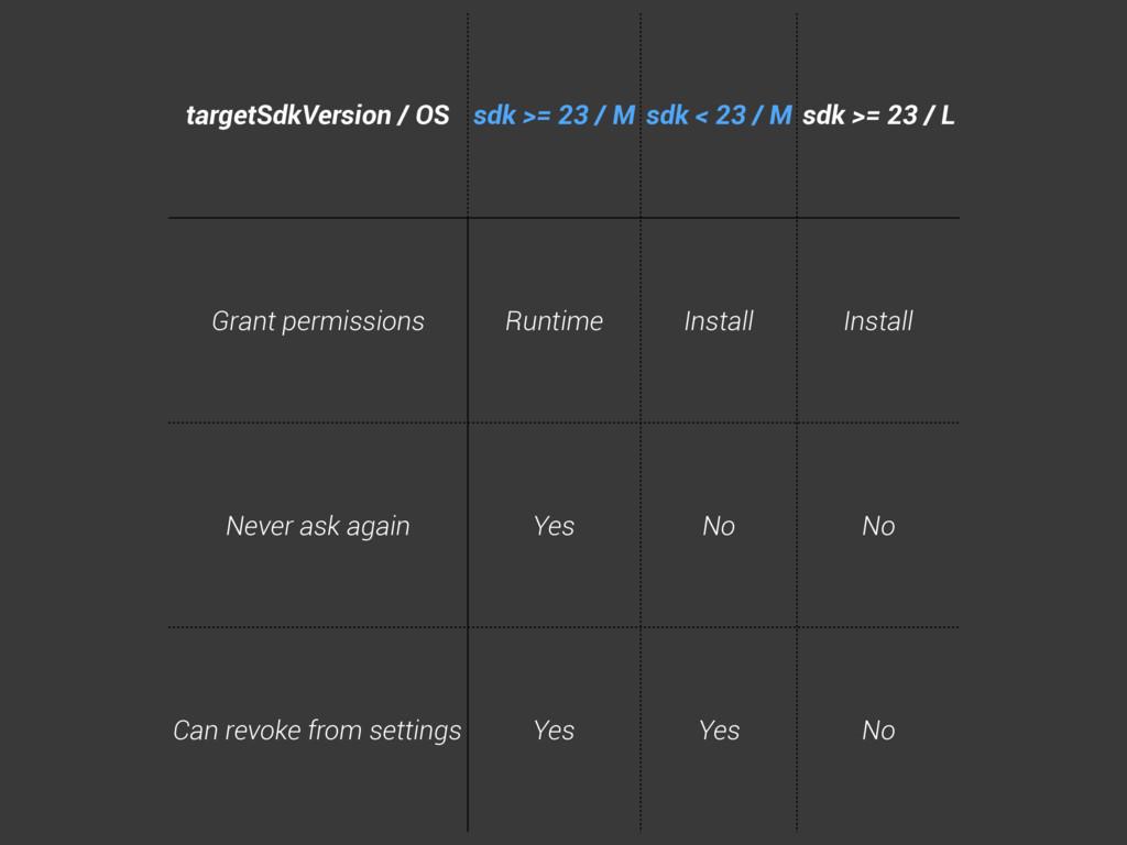 targetSdkVersion / OS sdk >= 23 / M sdk < 23 / ...