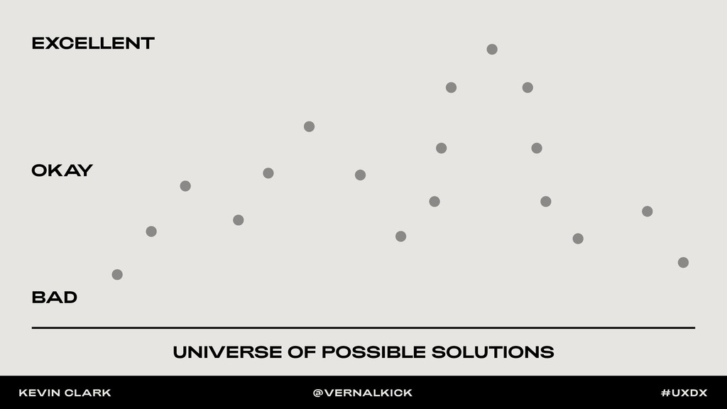UNIVERSE OF POSSIBLE SOLUTIONS BAD EXCELLENT OK...