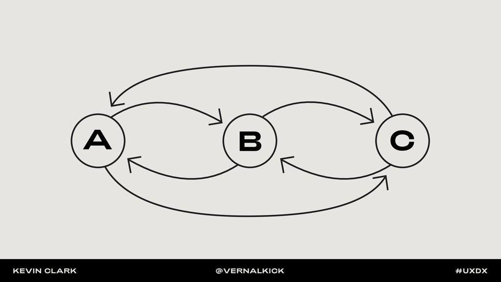 A B C A B C A B C KEVIN CLARK @VERNALKICK #UXDX