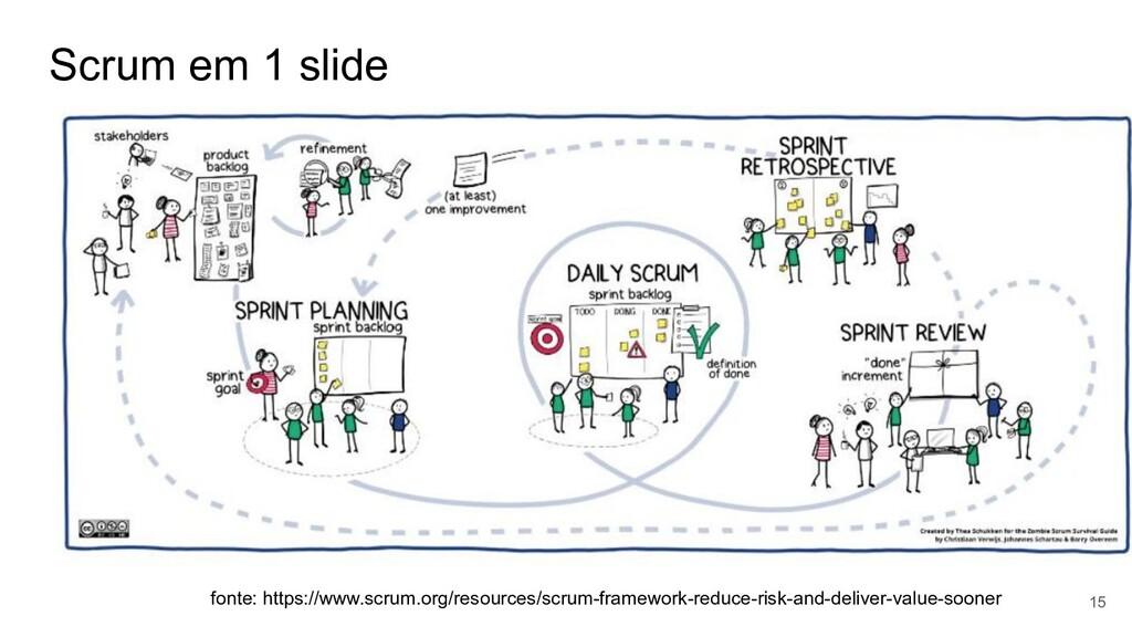Scrum em 1 slide 15 fonte: https://www.scrum.or...