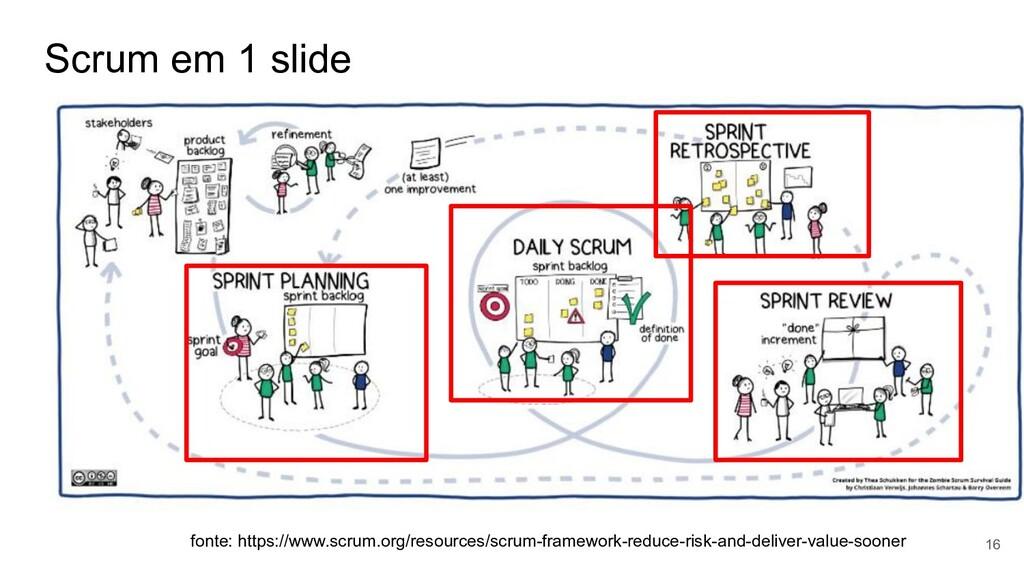 Scrum em 1 slide 16 fonte: https://www.scrum.or...