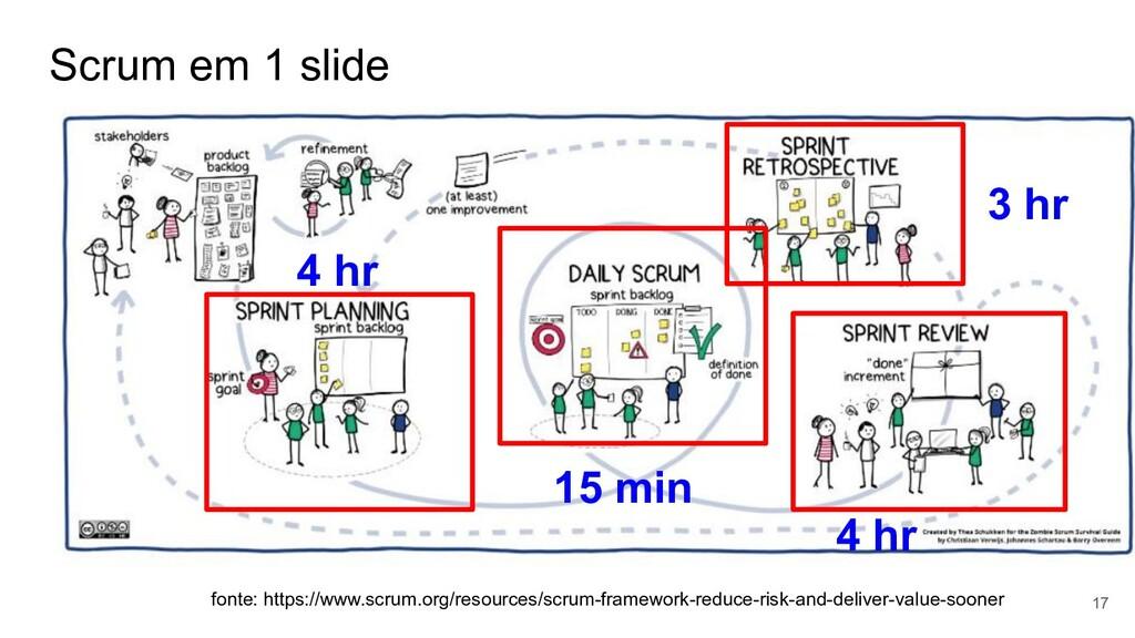 Scrum em 1 slide 17 fonte: https://www.scrum.or...
