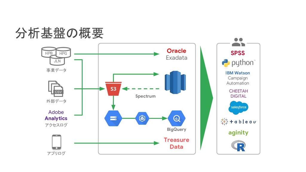 S3 分析基盤の概要 Oracle Exadata SPSS Treasure Data ag...