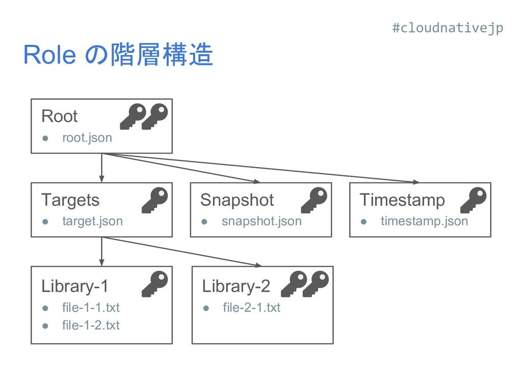Role の階層構造 Library-1 ● file-1-1.txt ● file-1-2....