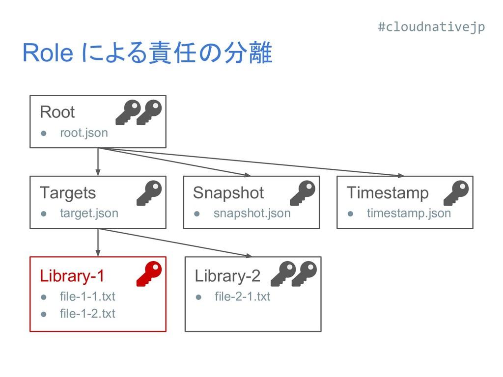 Role による責任の分離 Library-1 ● file-1-1.txt ● file-1...