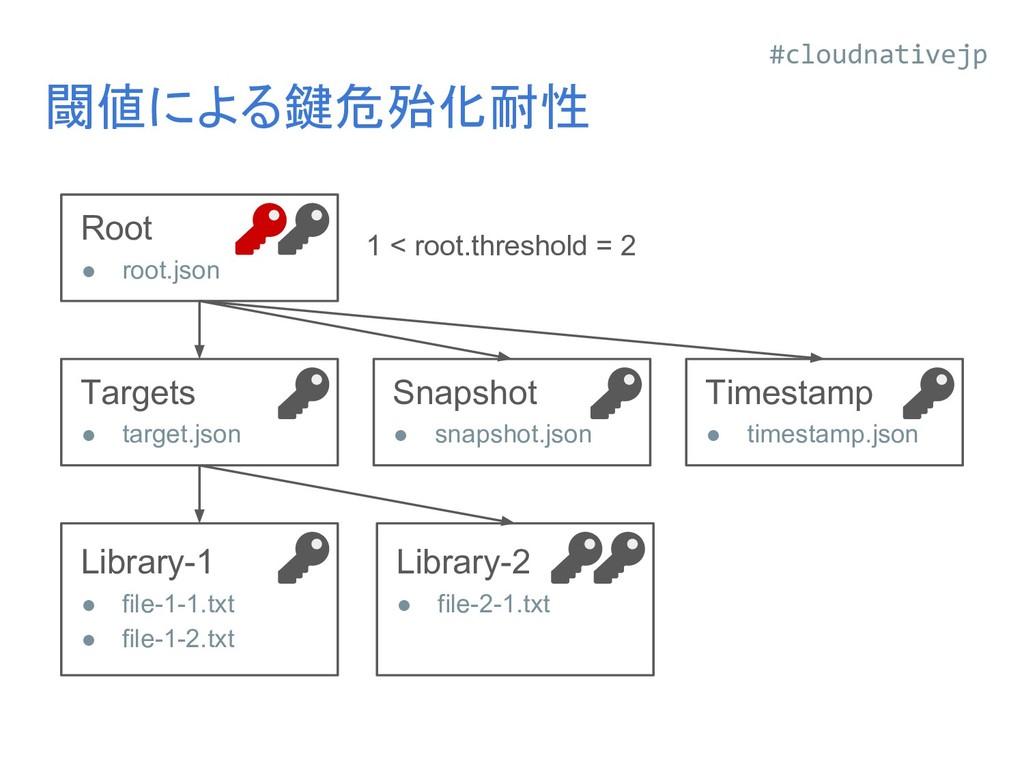 閾値による鍵危殆化耐性 Library-1 ● file-1-1.txt ● file-1-2...