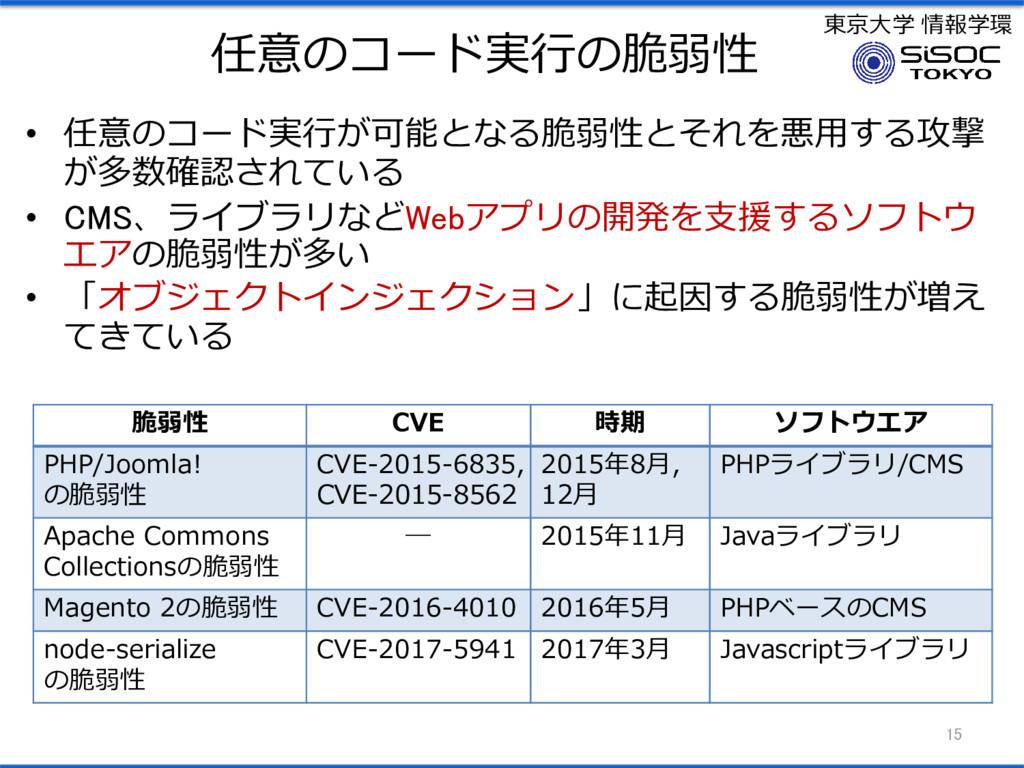 東京大学 情報学環 任意のコード実行の脆弱性 15 脆弱性 CVE 時期 ソフトウエア PHP...