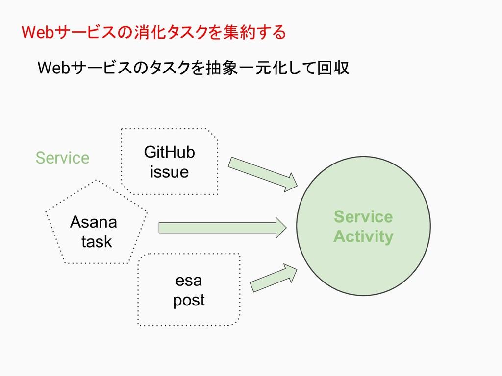 Webサービスの消化タスクを集約する Webサービスのタスクを抽象一元化して回収 Servic...