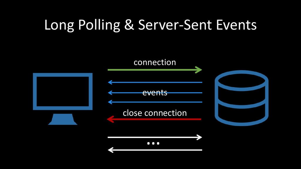 Long Polling & Server-Sent Events … connection ...