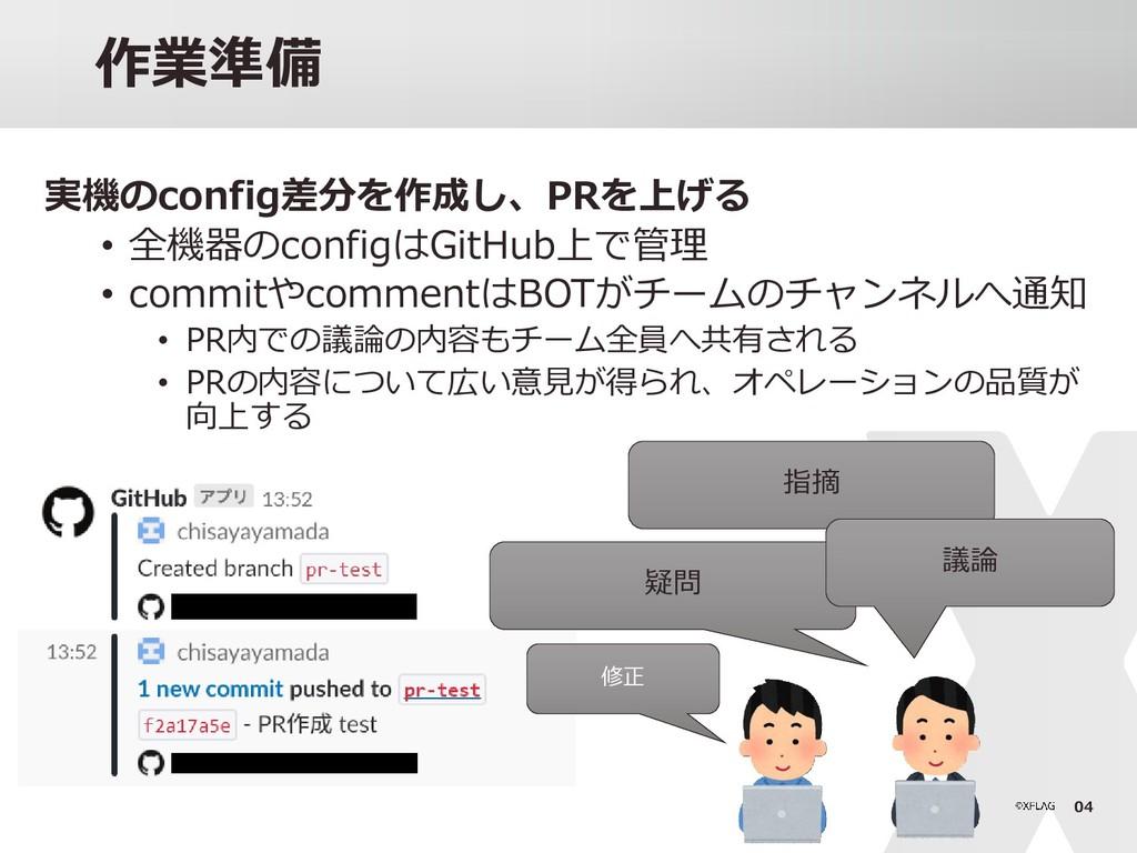 04 作業準備 実機のconfig差分を作成し、PRを上げる • 全機器のconfigはGit...